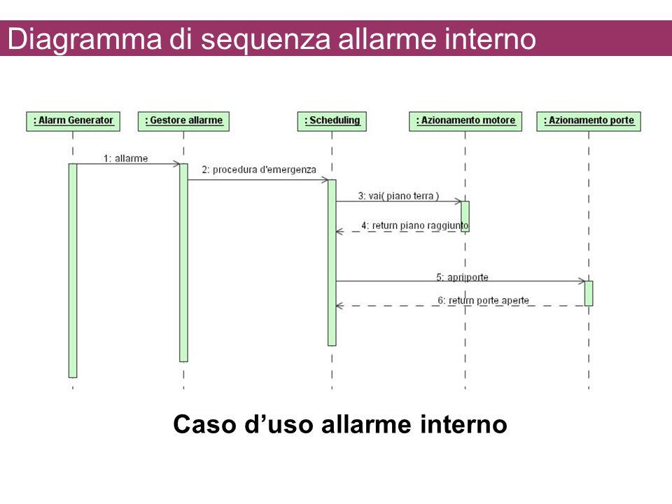 Diagramma di sequenza allarme interno Caso duso allarme interno