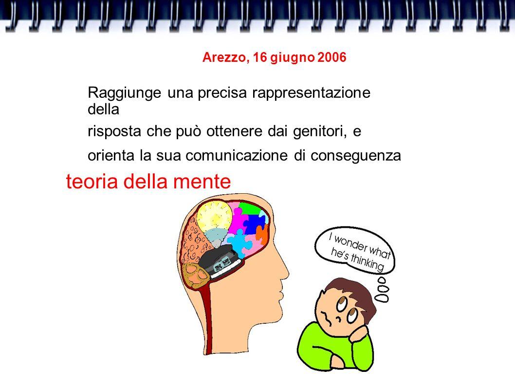 Arezzo, 16 giugno 2006 Raggiunge una precisa rappresentazione della risposta che può ottenere dai genitori, e orienta la sua comunicazione di consegue