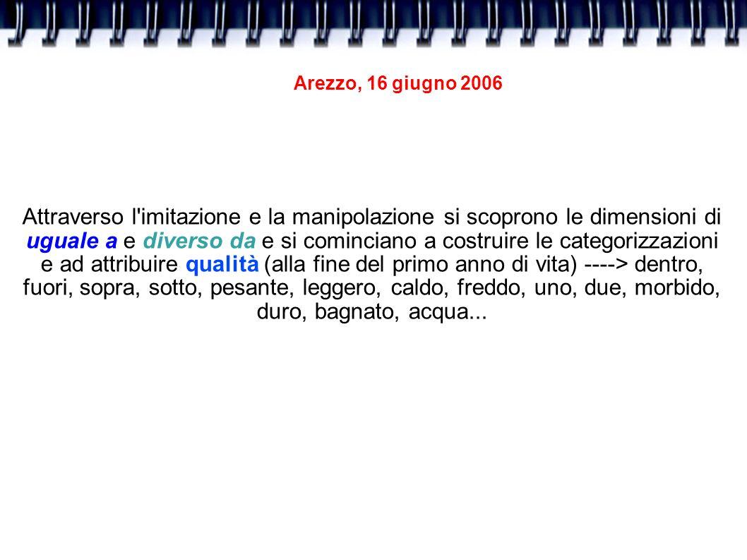 Arezzo, 16 giugno 2006 Attraverso l'imitazione e la manipolazione si scoprono le dimensioni di uguale a e diverso da e si cominciano a costruire le ca