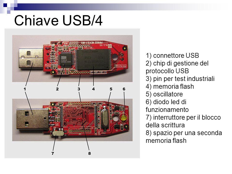 Chiave USB/4 1) connettore USB 2) chip di gestione del protocollo USB 3) pin per test industriali 4) memoria flash 5) oscillatore 6) diodo led di funz