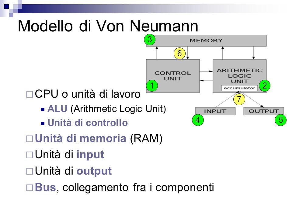 Modello di Von Neumann CPU o unità di lavoro ALU (Arithmetic Logic Unit) Unità di controllo Unità di memoria (RAM) Unità di input Unità di output Bus,