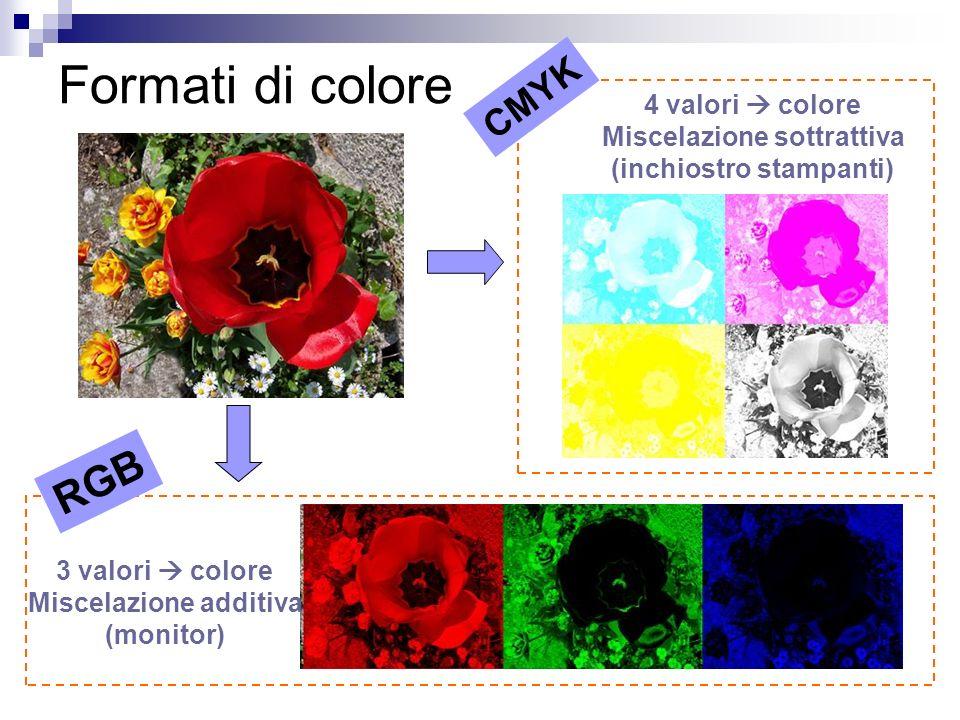 Formati di colore 3 valori colore Miscelazione additiva (monitor) 4 valori colore Miscelazione sottrattiva (inchiostro stampanti) CMYK RGB