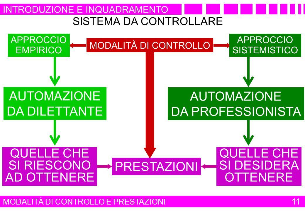 PRESTAZIONI MODALITÀ DI CONTROLLO APPROCCIO EMPIRICO APPROCCIO SISTEMISTICO SISTEMA DA CONTROLLARE AUTOMAZIONE DA DILETTANTE AUTOMAZIONE DA PROFESSION
