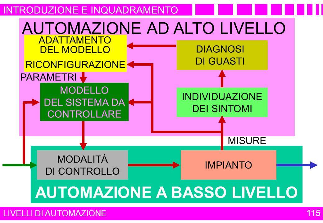 AUTOMAZIONE A BASSO LIVELLO AUTOMAZIONE AD ALTO LIVELLO PROBLEMI EMERGENTI INDIVIDUAZIONE DEI SINTOMI MISURE PARAMETRI MODELLO DEL SISTEMA DA CONTROLL
