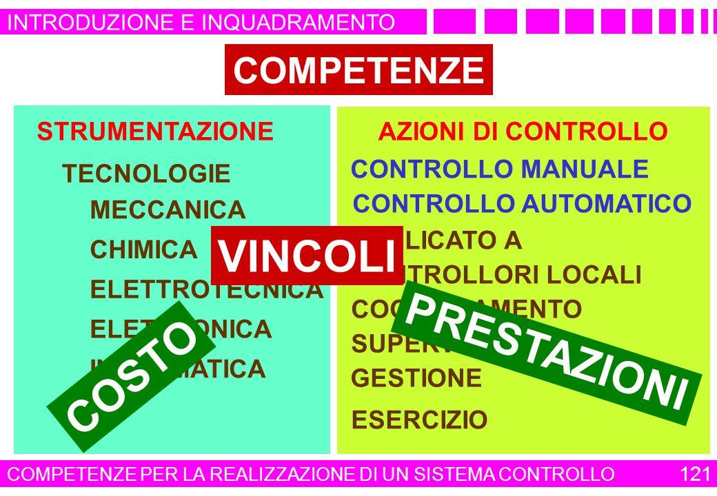 COMPETENZE STRUMENTAZIONE AZIONI DI CONTROLLO MECCANICA CHIMICA CONTROLLORI LOCALI ELETTROTECNICA COORDINAMENTO ELETTRONICA SUPERVISIONE INFORMATICA G