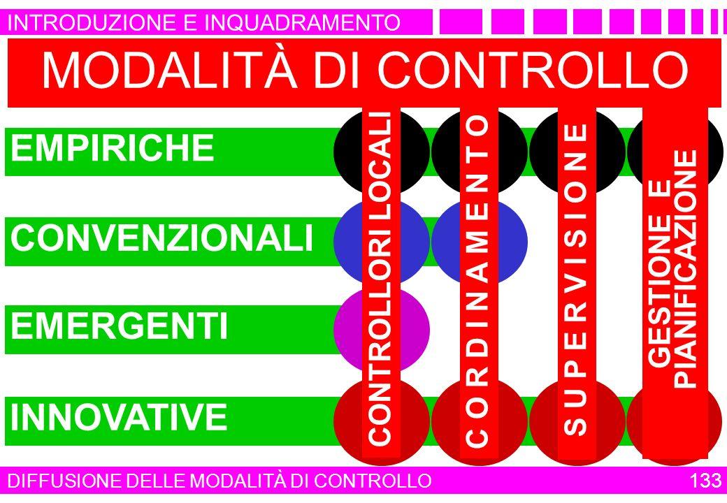 MODALITÀ DI CONTROLLO EMERGENTICONVENZIONALIINNOVATIVEEMPIRICHE S U P E R V I S I O N E GESTIONE E PIANIFICAZIONE C O R D I N A M E N T O CONTROLLORI