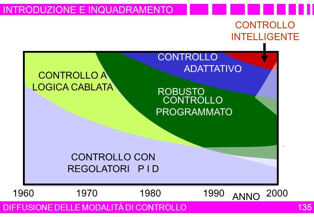 CONTROLLO CON REGOLATORI P I D CONTROLLO PROGRAMMATO CONTROLLO ADATTATIVO ROBUSTO CONTROLLO INTELLIGENTE CONTROLLO A LOGICA CABLATA 196019701980199020