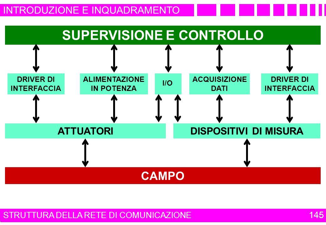 AUTOMAZIONE INDUSTRIALE SUPERVISIONE E CONTROLLO DRIVER DI INTERFACCIA DRIVER DI INTERFACCIA ALIMENTAZIONE IN POTENZA ACQUISIZIONE DATI I/O ATTUATORID