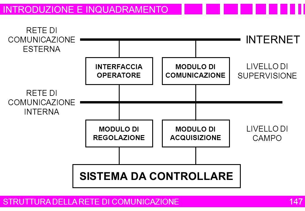 RETE DI COMUNICAZIONE ESTERNA RETE DI COMUNICAZIONE INTERNA LIVELLO DI SUPERVISIONE MODULO DI COMUNICAZIONE INTERFACCIA OPERATORE LIVELLO DI CAMPO MOD