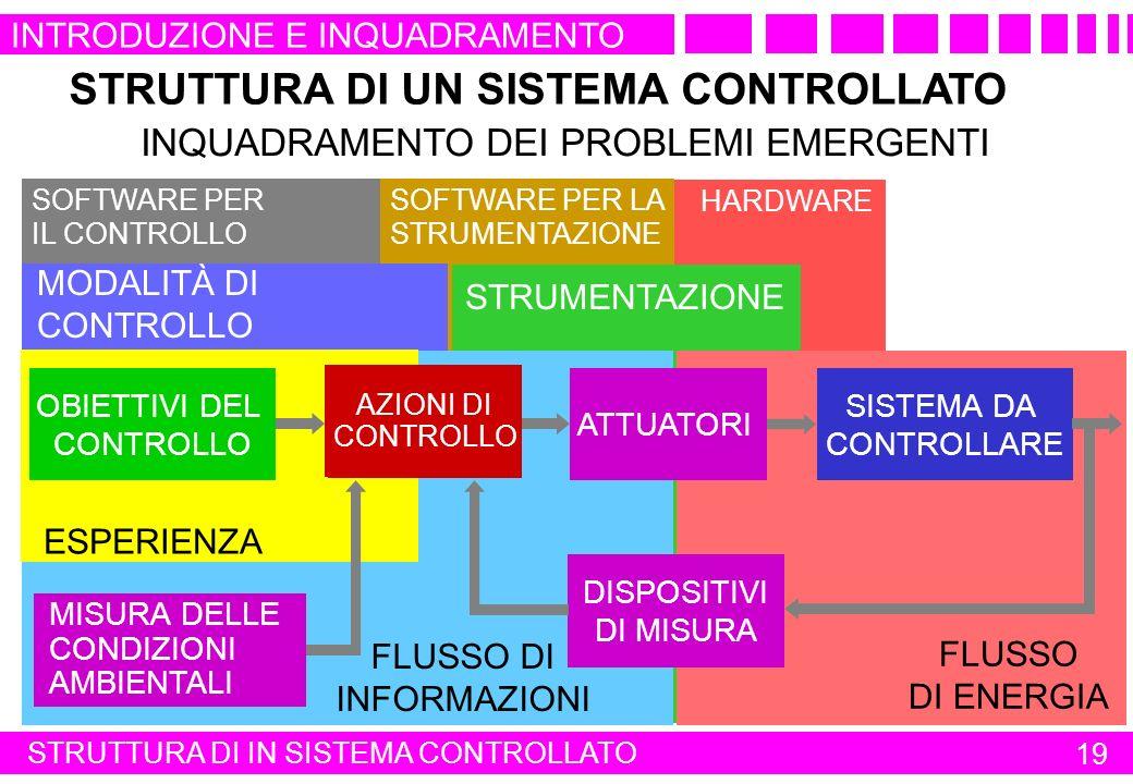 HARDWARESOFTWARE PER LA STRUMENTAZIONE SOFTWARE PER IL CONTROLLO MODALITÀ DI CONTROLLO STRUMENTAZIONE FLUSSO DI ENERGIA SISTEMA DA CONTROLLARE STRUTTU