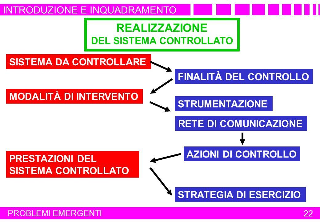 PROBLEMI EMERGENTI 22 SISTEMA DA CONTROLLARE FINALITÀ DEL CONTROLLO STRUMENTAZIONE AZIONI DI CONTROLLO PRESTAZIONI DEL SISTEMA CONTROLLATO STRATEGIA D