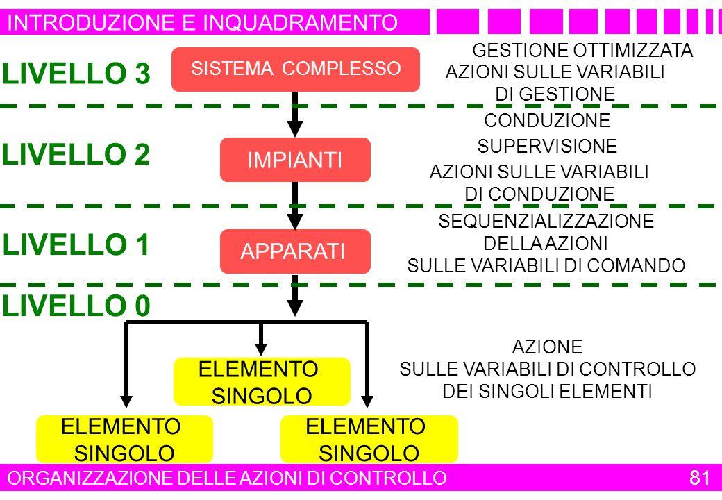 APPARATI SISTEMA COMPLESSO IMPIANTI LIVELLO 3 LIVELLO 2 LIVELLO 1 LIVELLO 0 CONDUZIONE GESTIONE OTTIMIZZATA SEQUENZIALIZZAZIONE DELLA AZIONI SULLE VAR