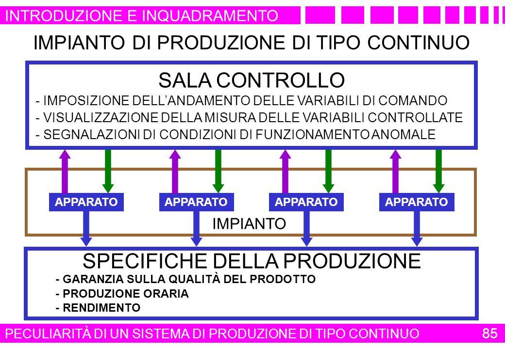 APPARATO IMPIANTO IMPIANTO DI PRODUZIONE DI TIPO CONTINUO SPECIFICHE DELLA PRODUZIONE SALA CONTROLLO - IMPOSIZIONE DELLANDAMENTO DELLE VARIABILI DI CO
