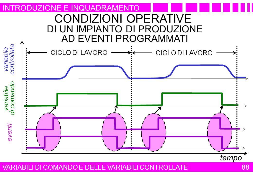 CONDIZIONI OPERATIVE DI UN IMPIANTO DI PRODUZIONE AD EVENTI PROGRAMMATI tempo variabile di comando eventi variabile controllata CICLO DI LAVORO 88 VAR