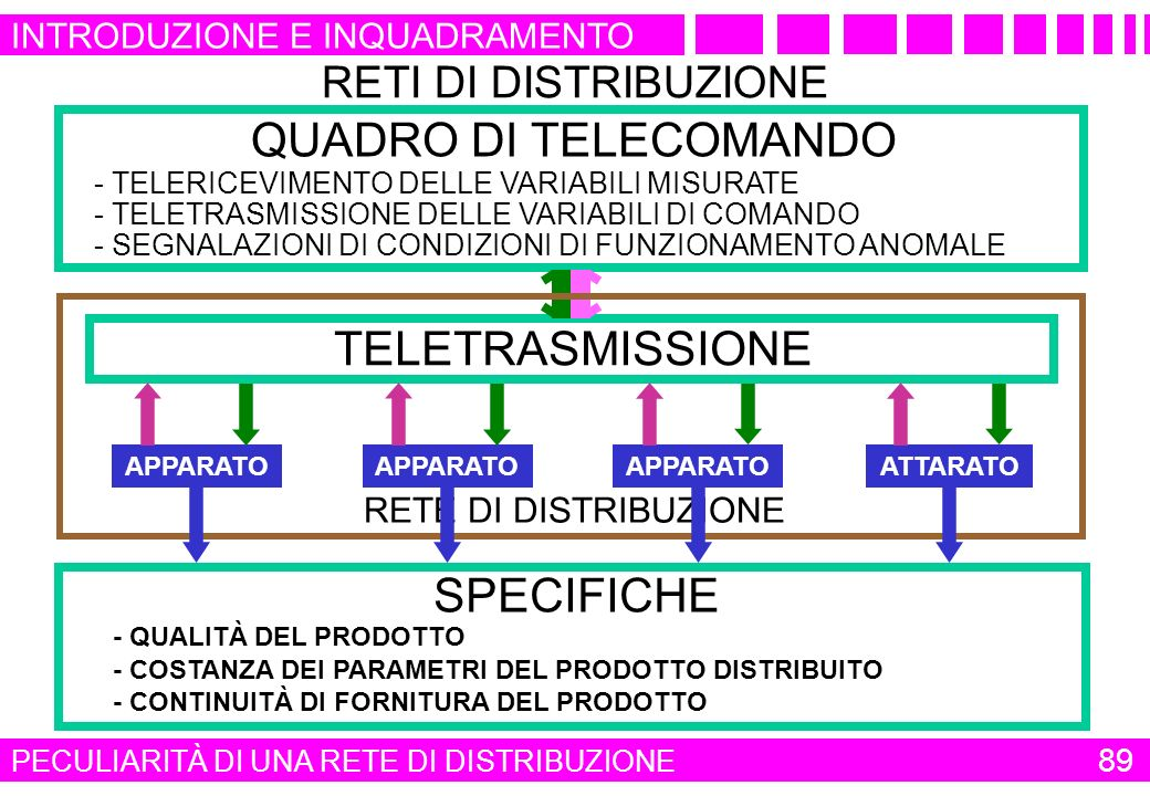 APPARATO ATTARATO RETI DI DISTRIBUZIONE SPECIFICHE QUADRO DI TELECOMANDO - TELERICEVIMENTO DELLE VARIABILI MISURATE - QUALITÀ DEL PRODOTTO - TELETRASM