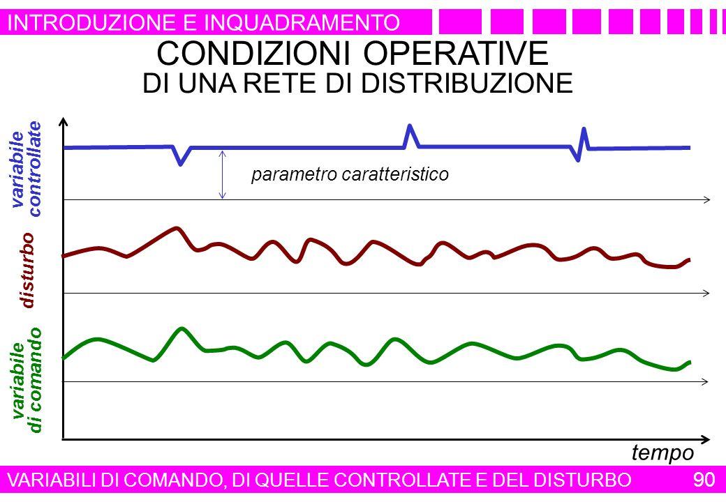 CONDIZIONI OPERATIVE DI UNA RETE DI DISTRIBUZIONE variabile di comando tempo variabile controllate parametro caratteristico disturbo VARIABILI DI COMA