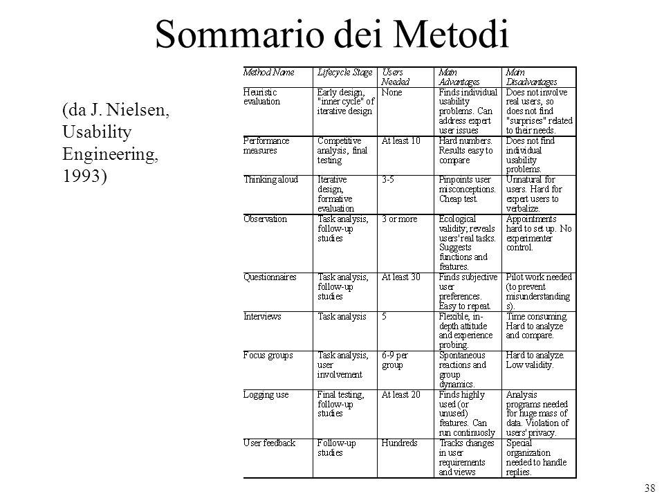 38 Sommario dei Metodi (da J. Nielsen, Usability Engineering, 1993)