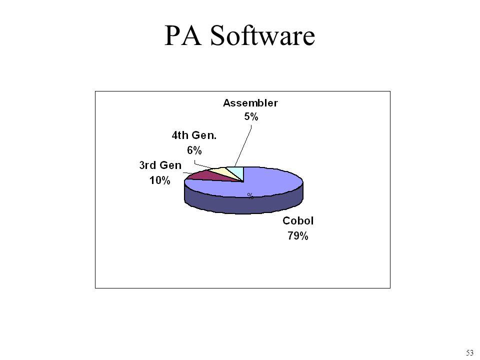 53 PA Software