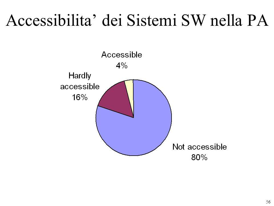 56 Accessibilita dei Sistemi SW nella PA
