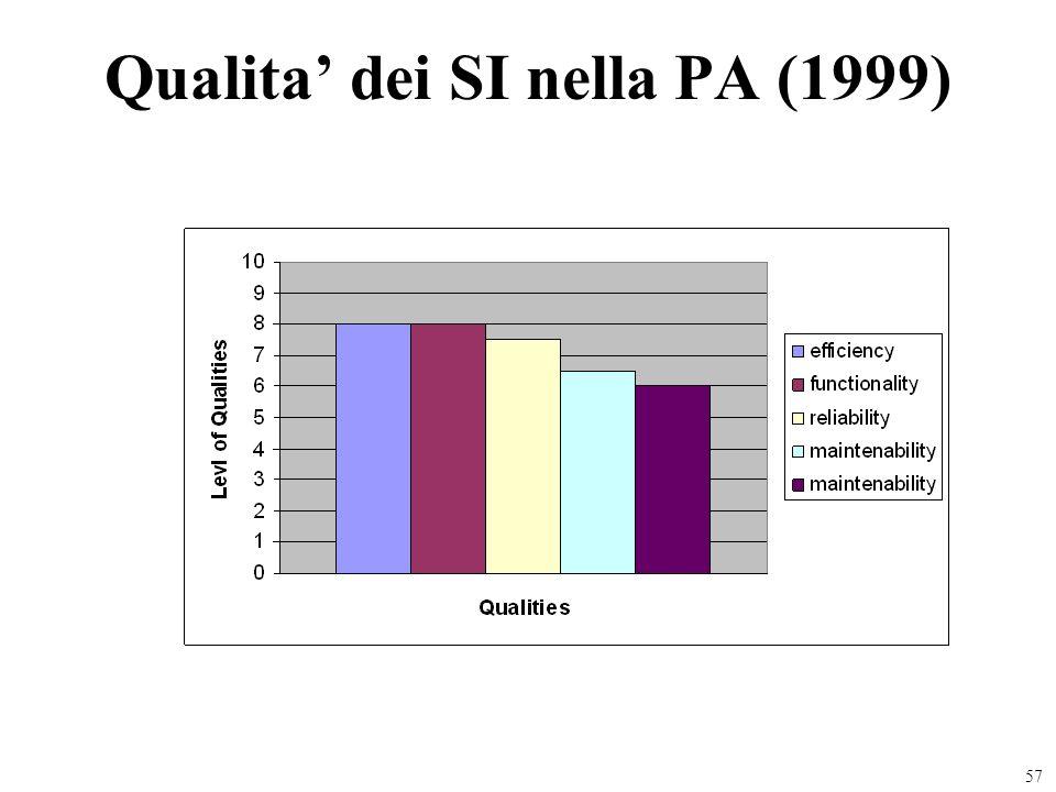 57 Qualita dei SI nella PA (1999)