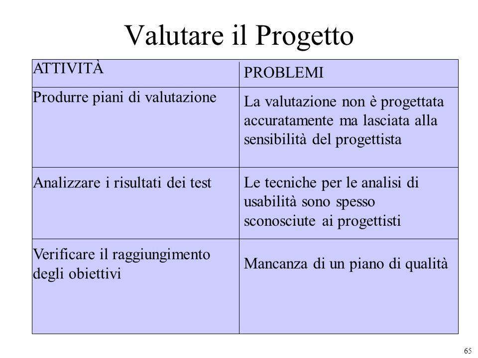 65 Valutare il Progetto ATTIVITÀ Produrre piani di valutazione Analizzare i risultati dei test Verificare il raggiungimento degli obiettivi PROBLEMI L