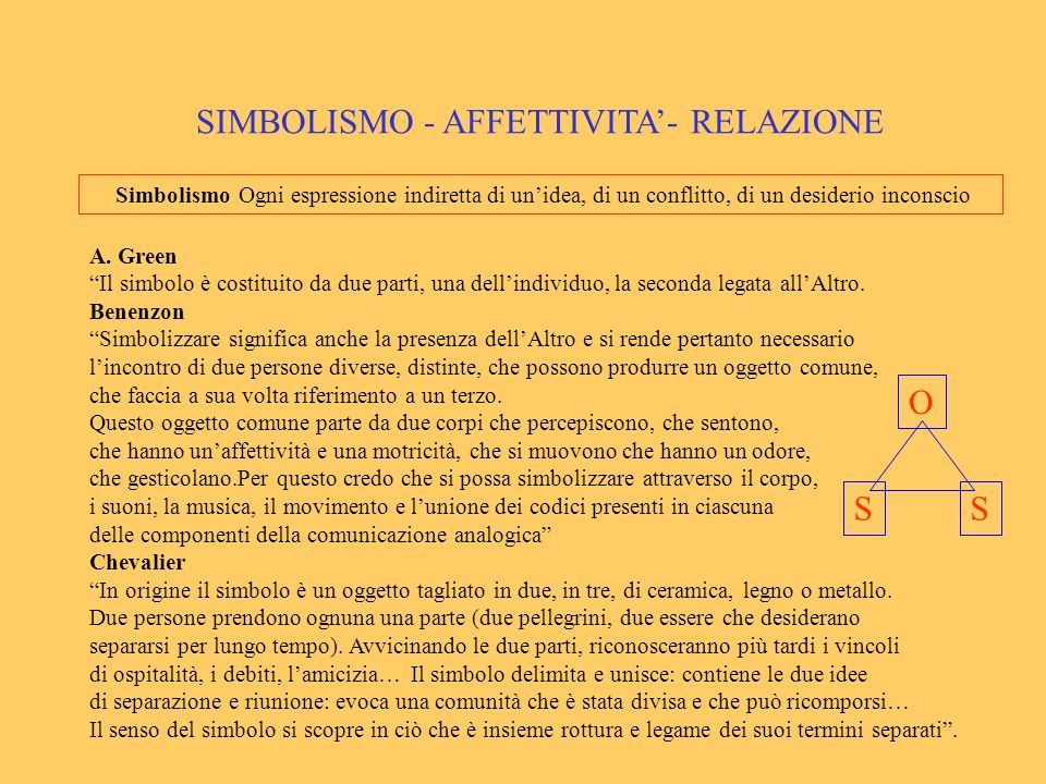SIMBOLISMO - AFFETTIVITA- RELAZIONE Simbolismo Ogni espressione indiretta di unidea, di un conflitto, di un desiderio inconscio A. Green Il simbolo è