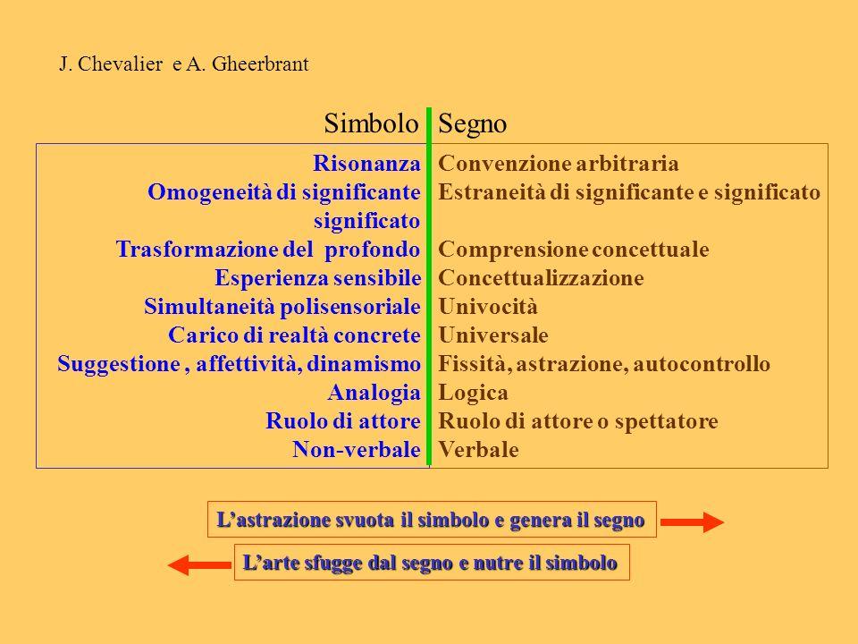 J. Chevalier e A. Gheerbrant SimboloSegno Convenzione arbitraria Estraneità di significante e significato Comprensione concettuale Concettualizzazione