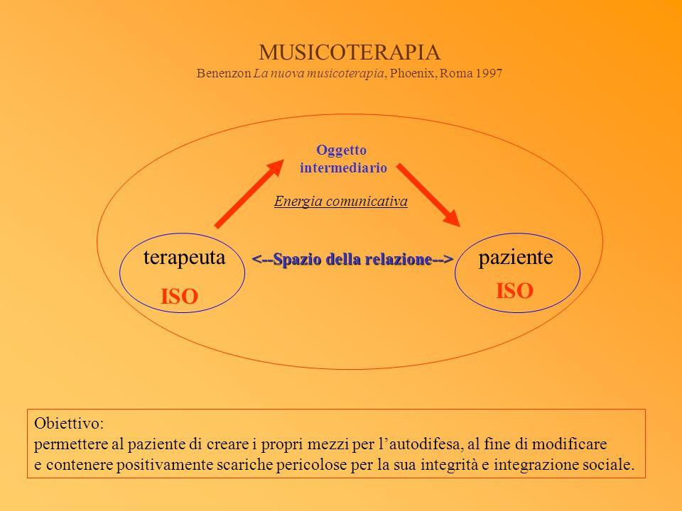 Oggetto intermediario Energia comunicativa terapeutapaziente ISO MUSICOTERAPIA Benenzon La nuova musicoterapia, Phoenix, Roma 1997 Obiettivo: permette