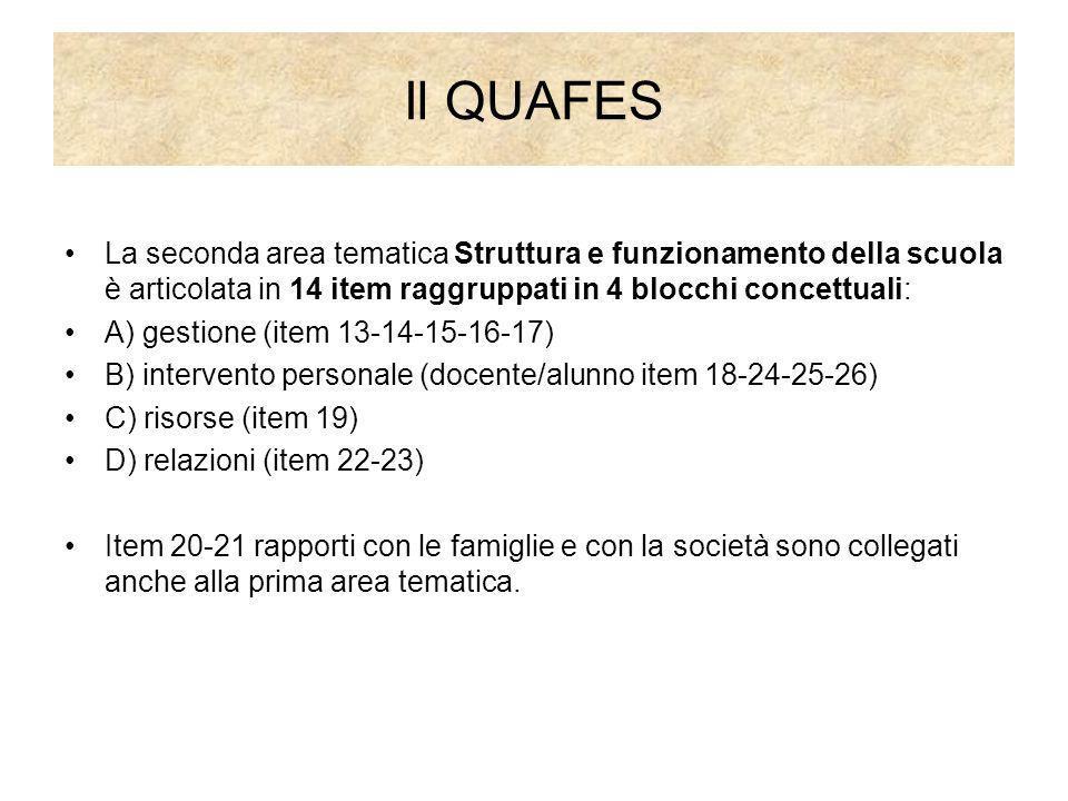 Il QUAFES La seconda area tematica Struttura e funzionamento della scuola è articolata in 14 item raggruppati in 4 blocchi concettuali: A) gestione (i