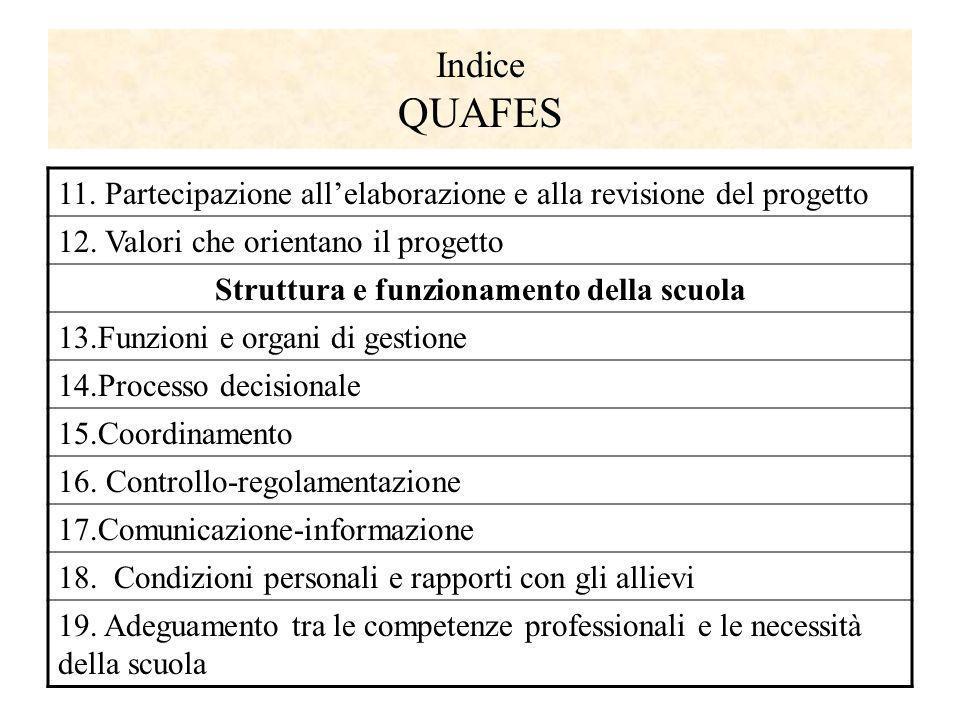 Indice QUAFES 11. Partecipazione allelaborazione e alla revisione del progetto 12. Valori che orientano il progetto Struttura e funzionamento della sc