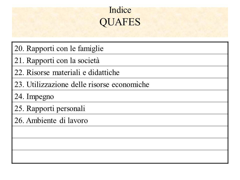 Indice QUAFES 20. Rapporti con le famiglie 21. Rapporti con la società 22. Risorse materiali e didattiche 23. Utilizzazione delle risorse economiche 2