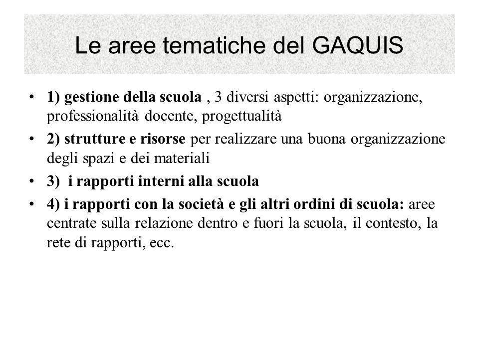 Le aree tematiche del GAQUIS 1) gestione della scuola, 3 diversi aspetti: organizzazione, professionalità docente, progettualità 2) strutture e risors