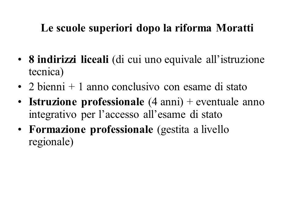 Le scuole superiori dopo la riforma Moratti 8 indirizzi liceali (di cui uno equivale allistruzione tecnica) 2 bienni + 1 anno conclusivo con esame di