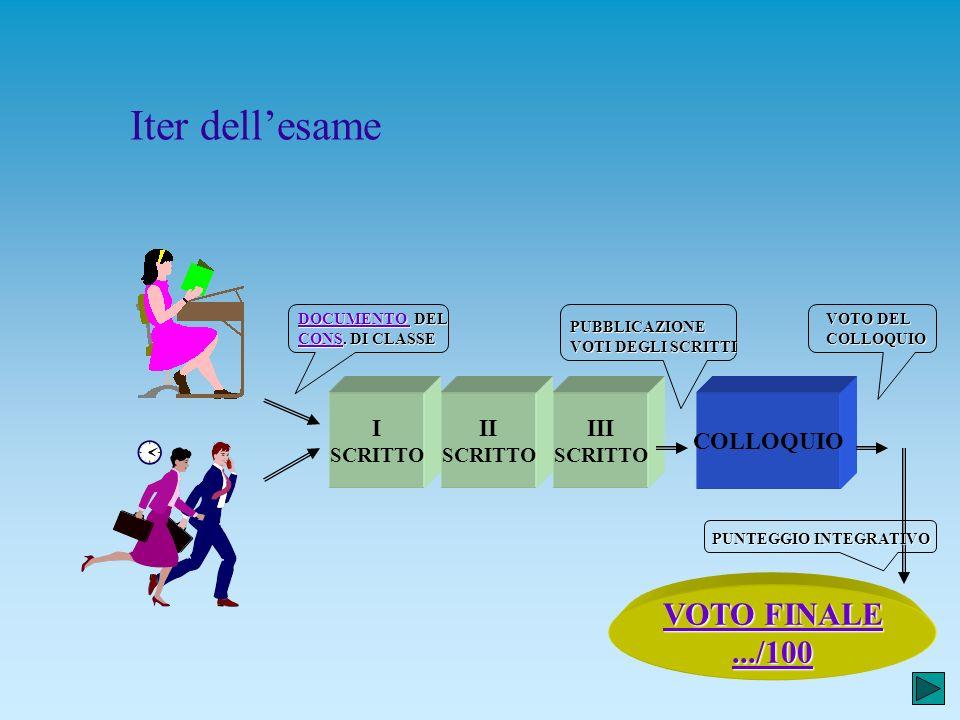 Gianfranco Ghilardotti 16 Colloquio n Gli argomenti possono essere introdotti mediante la proposta di un testo, di un documento, di un progetto o di a