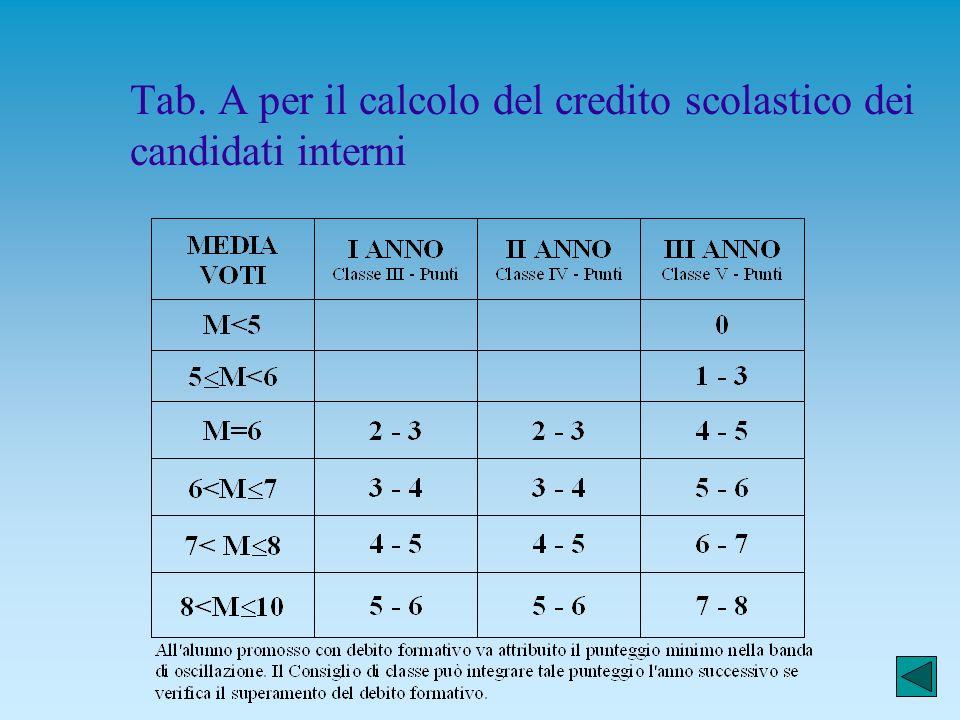 Gianfranco Ghilardotti 23 Aspetti organizzativi n Esami preliminari, esami di idoneità, esami integrativi n I tabelloni con il credito scolastico n Gl