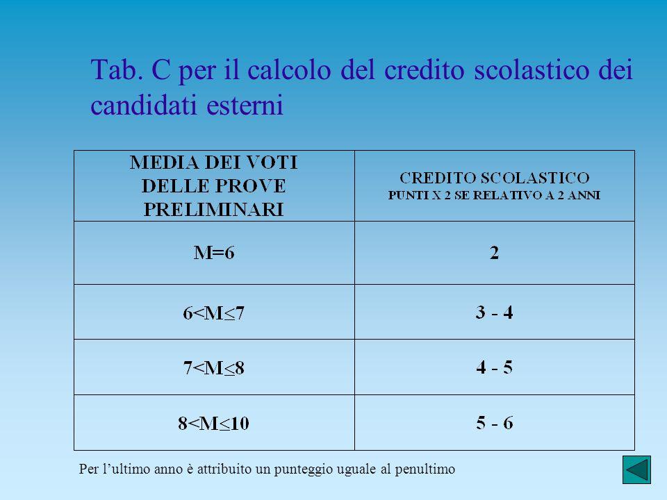 Tab. A per il calcolo del credito scolastico dei candidati interni