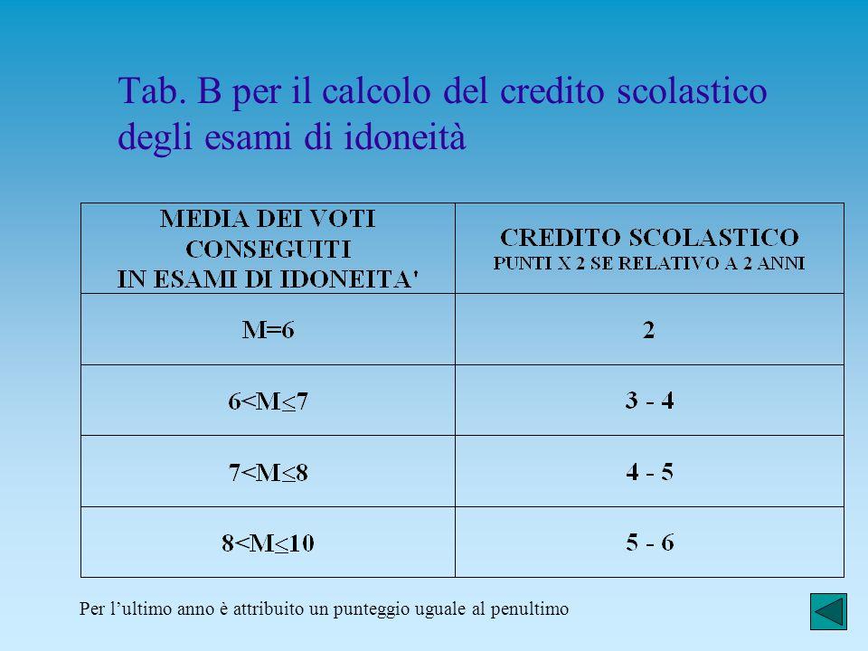 Tab. C per il calcolo del credito scolastico dei candidati esterni Per lultimo anno è attribuito un punteggio uguale al penultimo