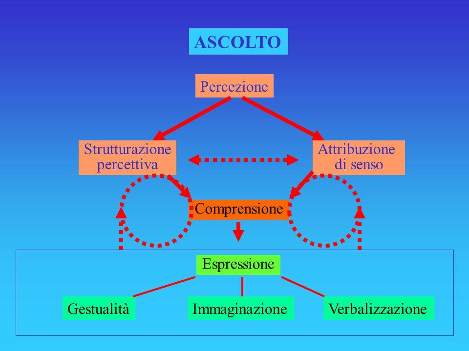 ASCOLTO GestualitàVerbalizzazioneImmaginazione Attribuzione di senso Percezione Comprensione Strutturazione percettiva Espressione