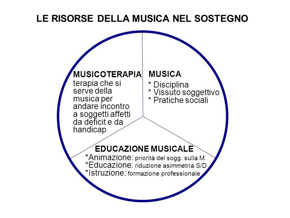 MUSICOTERAPIA MUSICA EDUCAZIONE MUSICALE * Disciplina * Vissuto soggettivo * Pratiche sociali *Animazione: priorità del sogg.