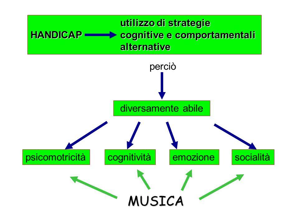 utilizzo di strategie HANDICAP cognitive e comportamentali alternative diversamente abile emozionecognitivitàpsicomotricitàsocialità MUSICA perciò