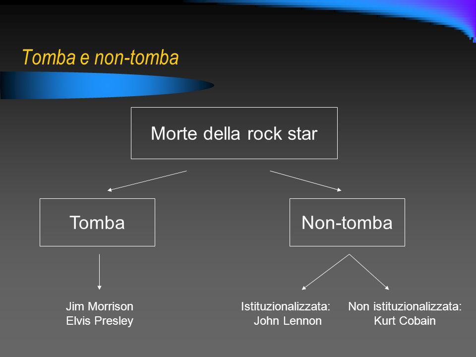 Tomba e non-tomba Morte della rock star TombaNon-tomba Jim Morrison Elvis Presley Istituzionalizzata: John Lennon Non istituzionalizzata: Kurt Cobain