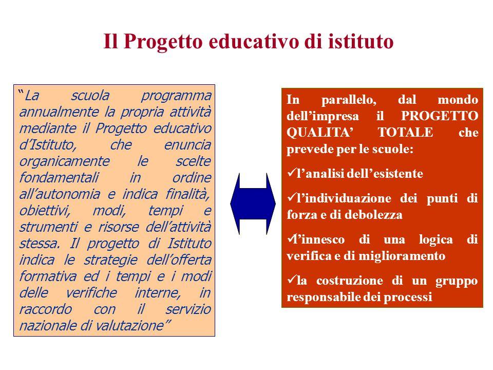 La scuola programma annualmente la propria attività mediante il Progetto educativo dIstituto, che enuncia organicamente le scelte fondamentali in ordi