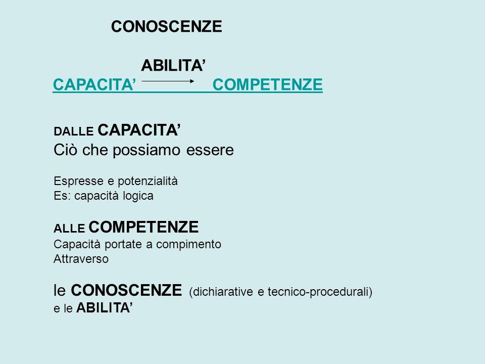 DALLE CAPACITA Ciò che possiamo essere Espresse e potenzialità Es: capacità logica ALLE COMPETENZE Capacità portate a compimento Attraverso le CONOSCE