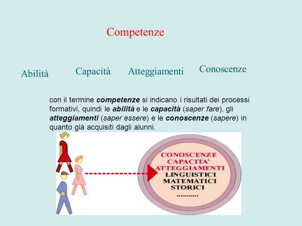 Conoscenze Capacità Competenze Abilità con il termine competenze si indicano i risultati dei processi formativi, quindi le abilità e le capacità (sape