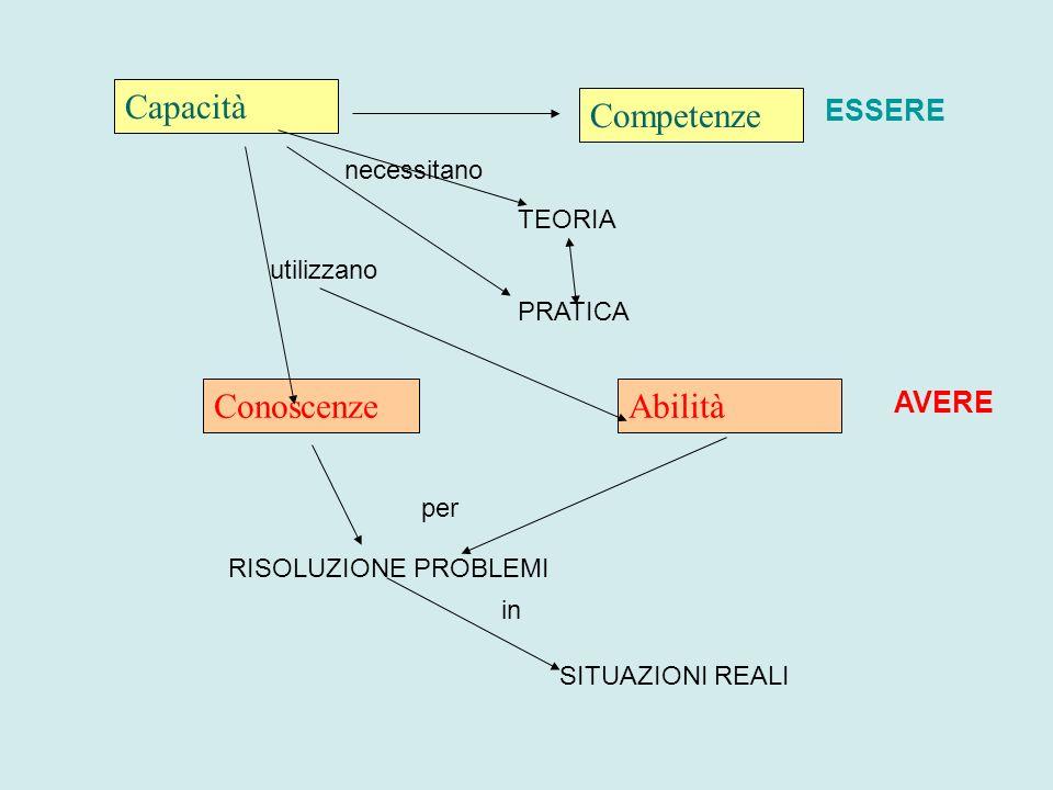 Conoscenze Capacità Competenze Abilità utilizzano RISOLUZIONE PROBLEMI SITUAZIONI REALI per in TEORIA PRATICA necessitano ESSERE AVERE