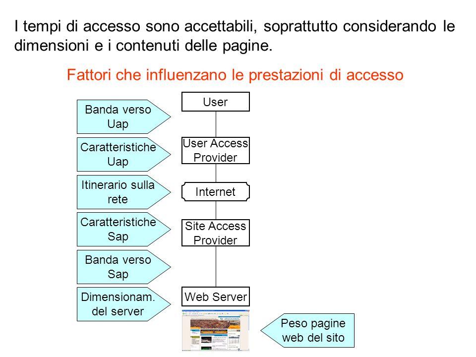 I tempi di accesso sono accettabili, soprattutto considerando le dimensioni e i contenuti delle pagine.