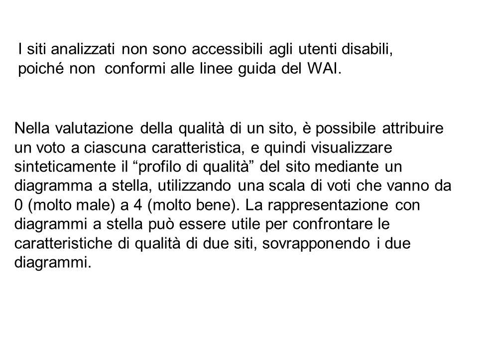 I siti analizzati non sono accessibili agli utenti disabili, poiché non conformi alle linee guida del WAI.