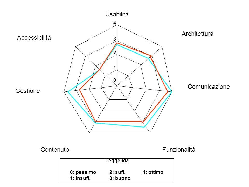 0 1 2 3 4 Usabilità Architettura Comunicazione FunzionalitàContenuto Gestione Accessibilità 0: pessimo 1: insuff.