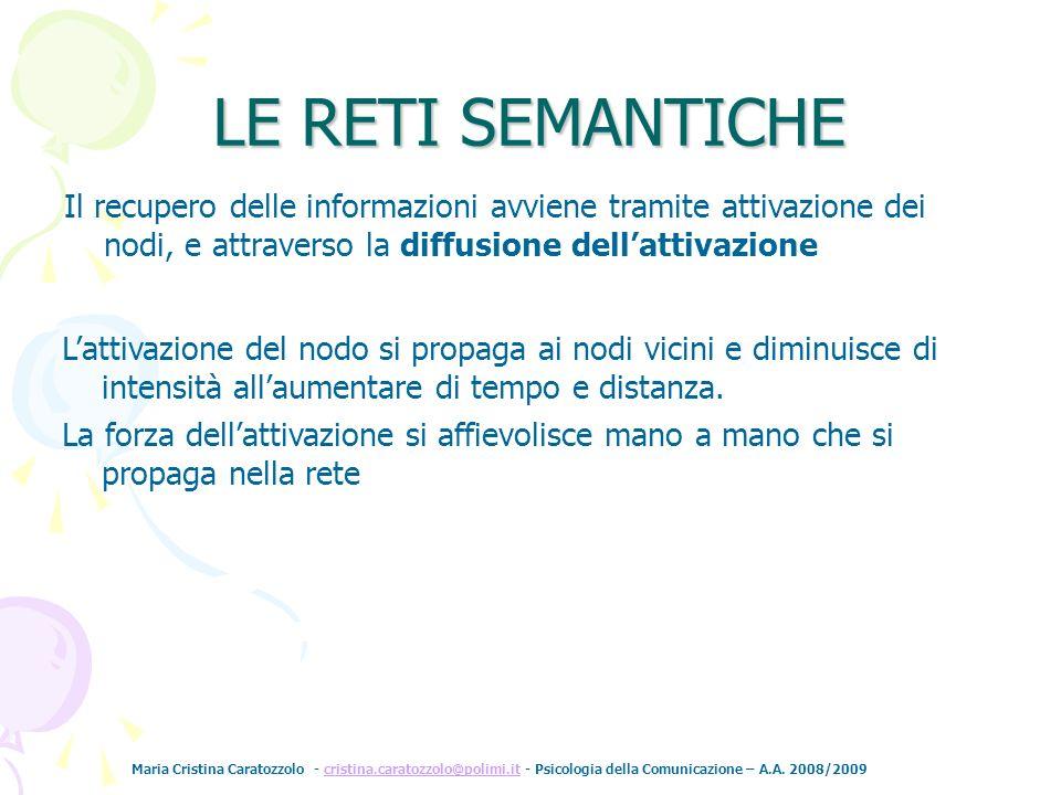 Maria Cristina Caratozzolo - cristina.caratozzolo@polimi.it - Psicologia della Comunicazione – A.A. 2008/2009cristina.caratozzolo@polimi.it Il recuper