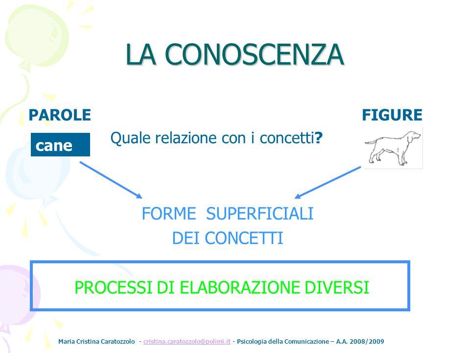 Maria Cristina Caratozzolo - cristina.caratozzolo@polimi.it - Psicologia della Comunicazione – A.A. 2008/2009cristina.caratozzolo@polimi.it LA CONOSCE